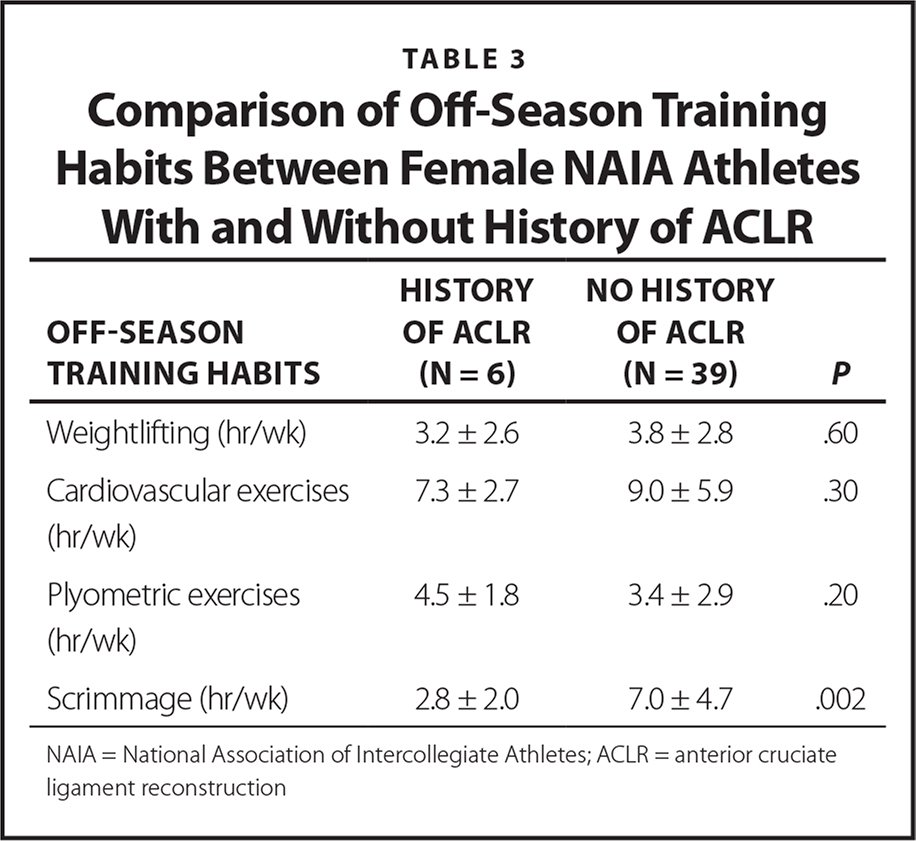 Functional Performance Deficits Exist in Female NAIA