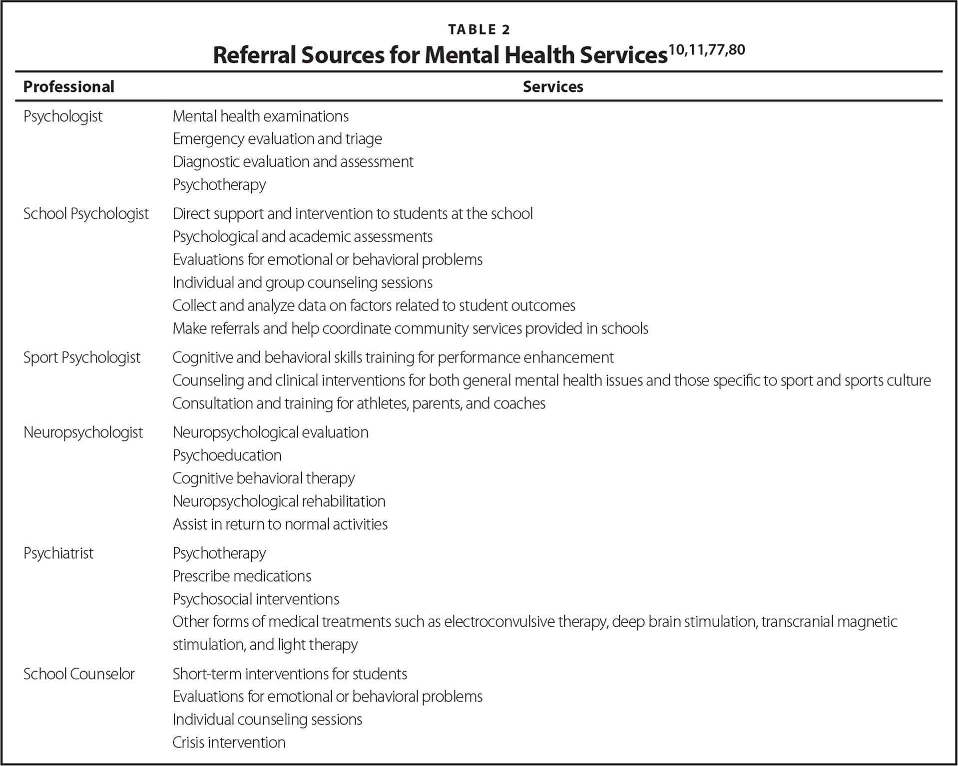 Referral Sources for Mental Health Services10,11,77,80