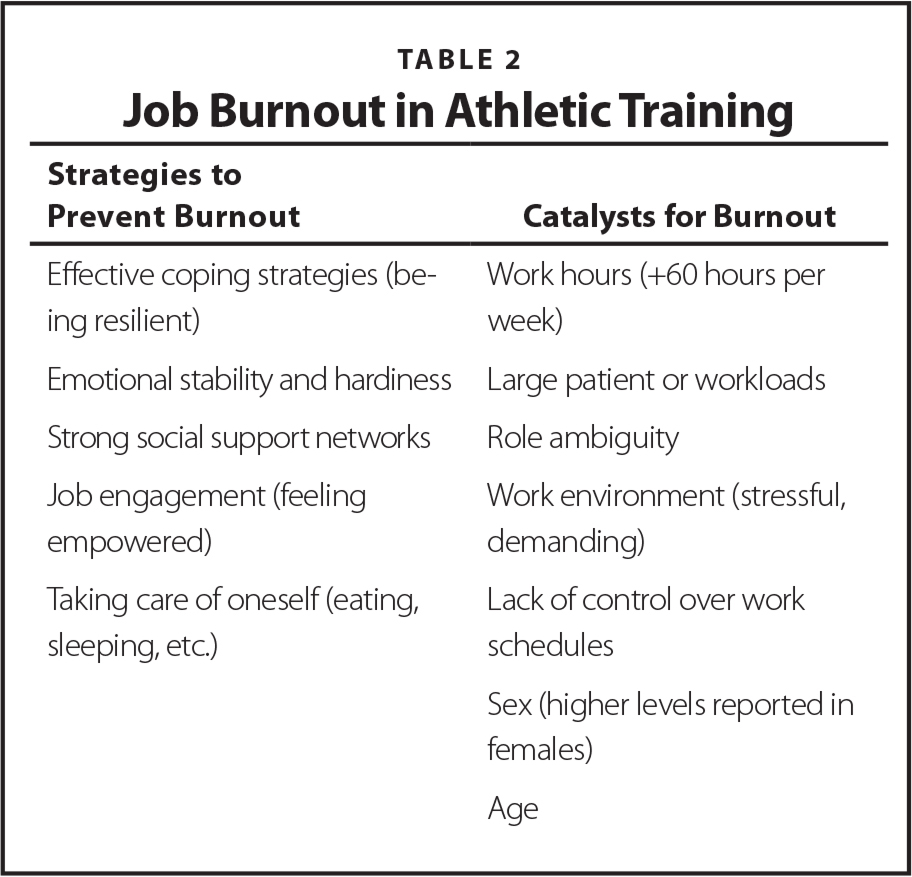 Job Burnout in Athletic Training