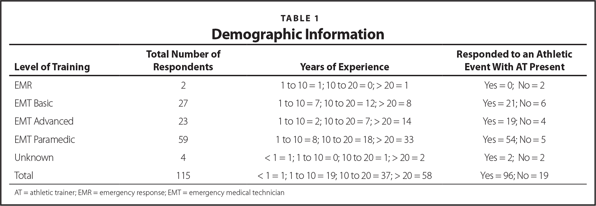 Demographic Information