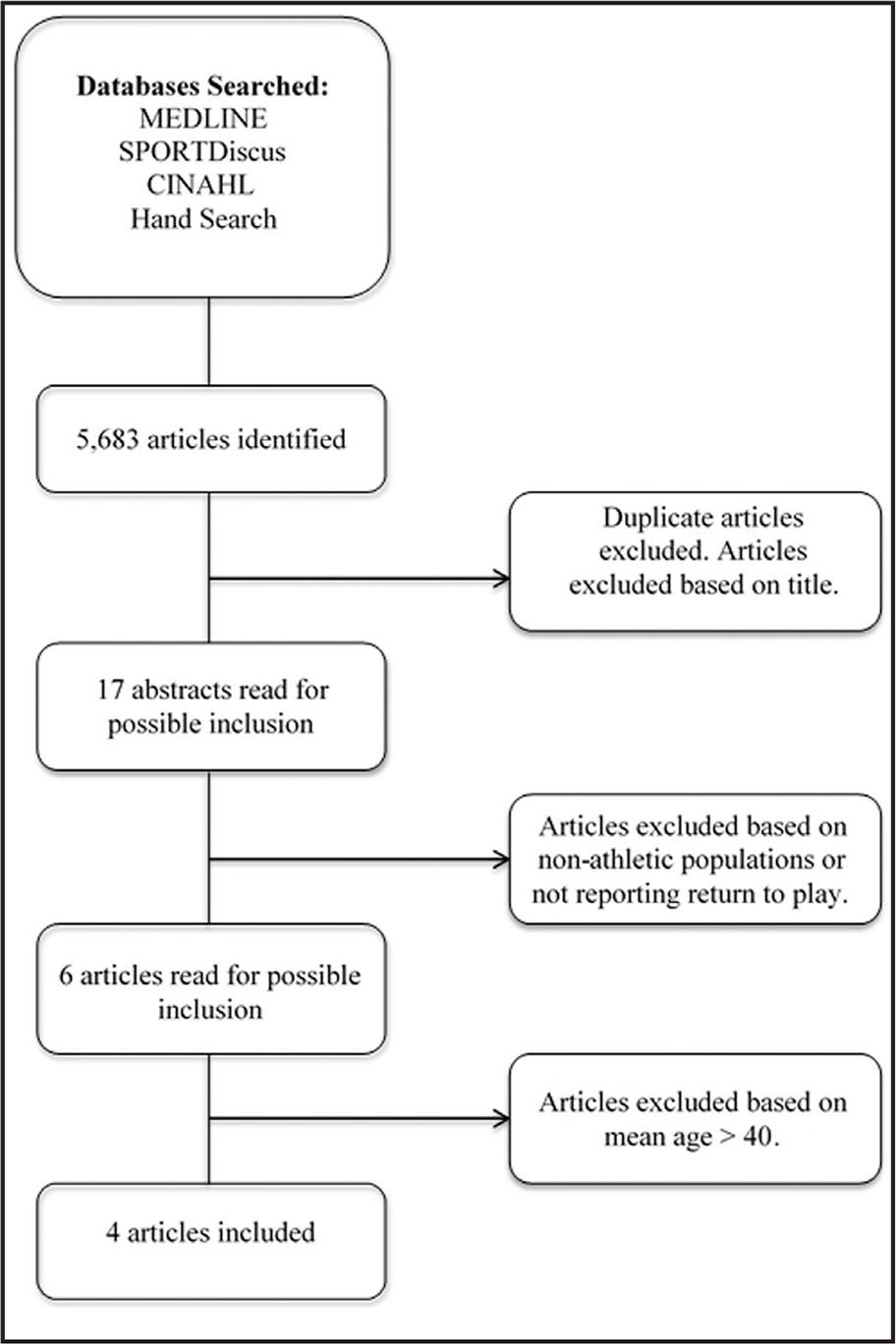Flow diagram of the literature search.