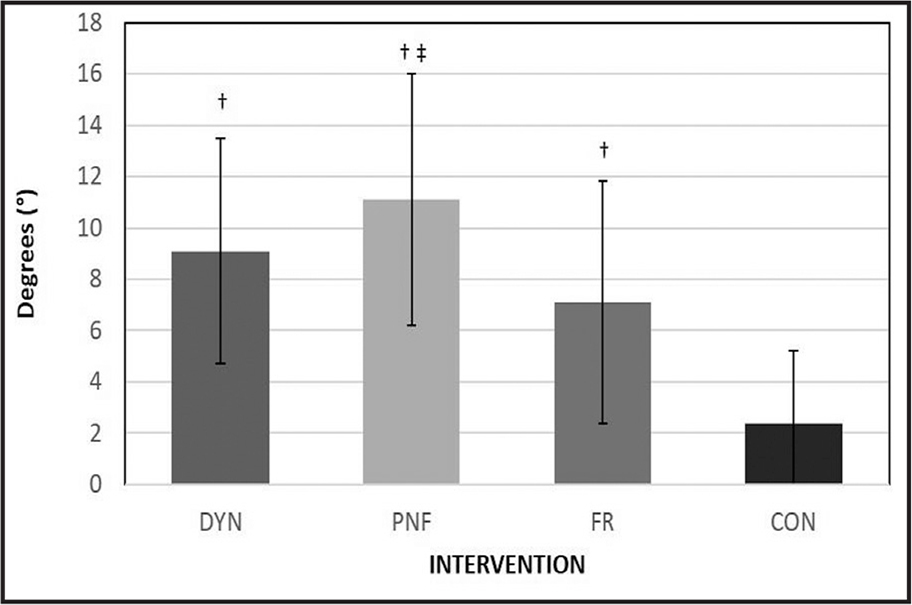 Changes in the peak knee extension angle following each intervention. All interventions (dynamic warm-up [DYN], proprioceptive neuromuscular facilitation [PNF], and foam rolling [FR]) resulted in a significant increase in knee extension angle, revealing a significant increase compared to the control group (no intervention; CON). The PNF intervention resulted in a significant increase compared to the foam rolling intervention. †Increase > control (P < .001); ‡Increase > foam rolling (P = .001)