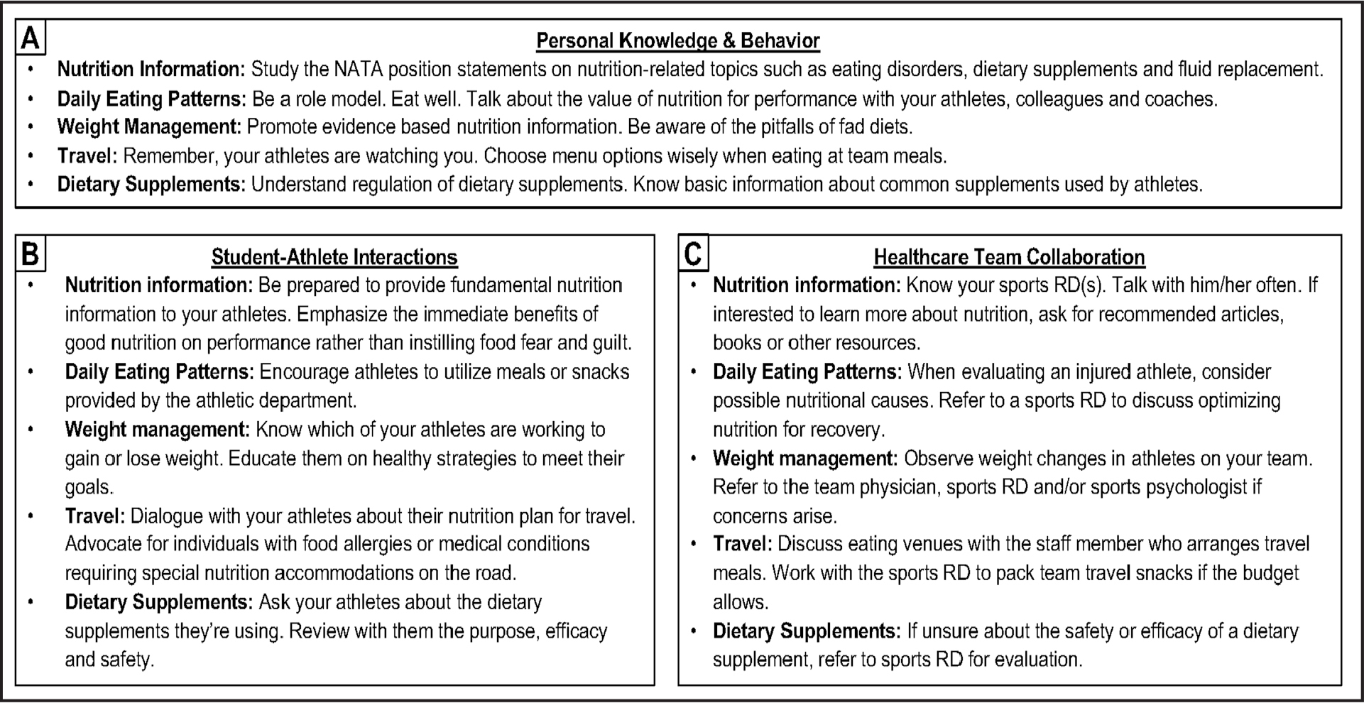 Practice pearls for nutrition-minded athletic trainers. (A) Being a nutrition champion begins with a personal commitment to learning the evidenced-based principles and modeling them to athletes. (B) Engaging in intentional conversations about nutrition with athletes can help to understand their motivations and barriers to eating for performance. (C) Because of awareness of the needs of athletes and the services provided by professional colleagues, athletic trainers can facilitate referrals for individual attention when indicated. NATA = National Athletic Trainers' Association; RD = registered dietitian