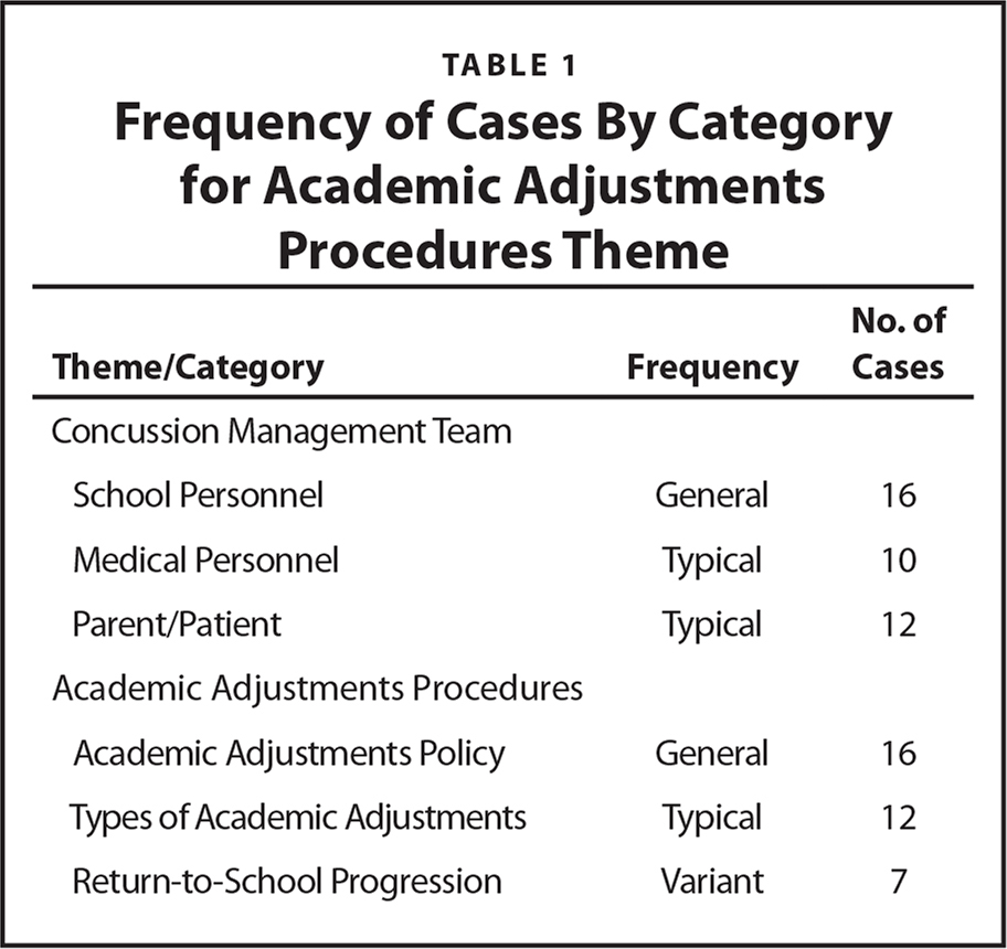 Frequency of Cases By Category for Academic Adjustments Procedures Theme