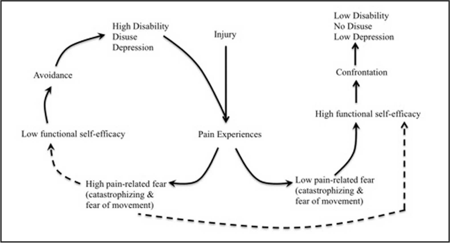 Woby's modified fear avoidance model to include self-efficacy. Reprinted with permission from Woby SR, Urmston M, Watson PJ. Self-efficacy mediates the relation between pain-related fear and outcome in chronic low back pain and disability. Eur J Pain. 2007;11:711–718.
