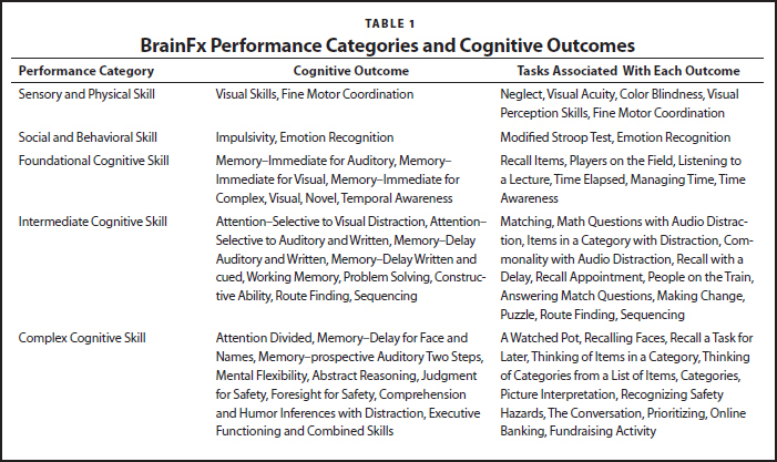 BrainFx Performance Categories and Cognitive Outcomes