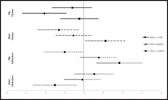 Lower extremity kinematics effect sizes between groups. E-FAB = elevated fear avoidance belief; L-FAB = low fear avoidance belief