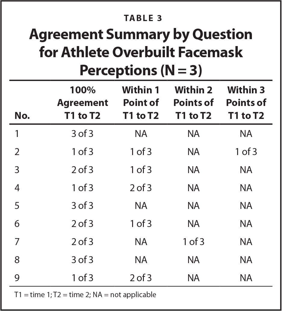 Agreement Summary by Question for Athlete Overbuilt Facemask Perceptions (N = 3)