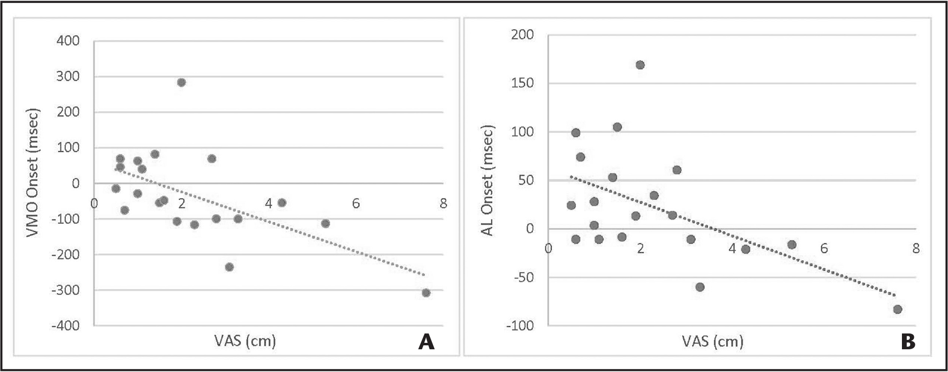 Scatterplots of statistically significant associations between visual analog scale (VAS) pain and neuromuscular functions. (A) Moderate negative association (r = −0.611) between pain and vastus medialis oblique (VMO) activation. (B) Weak negative association (ρ = −0.490) between pain and adductor longus (AL) activation.