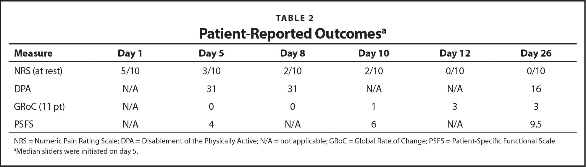 Patient-Reported Outcomesa