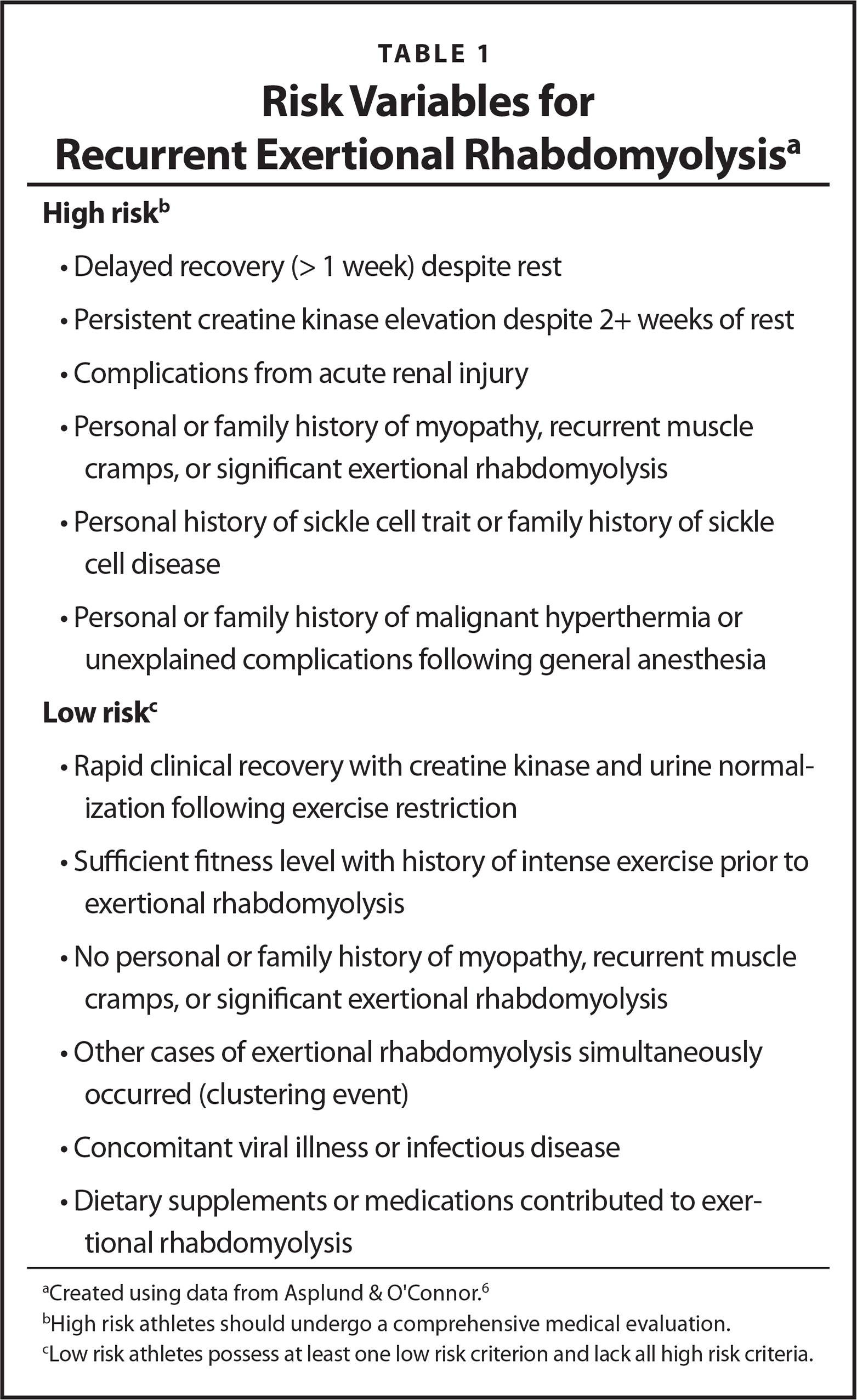 Risk Variables for Recurrent Exertional Rhabdomyolysisa