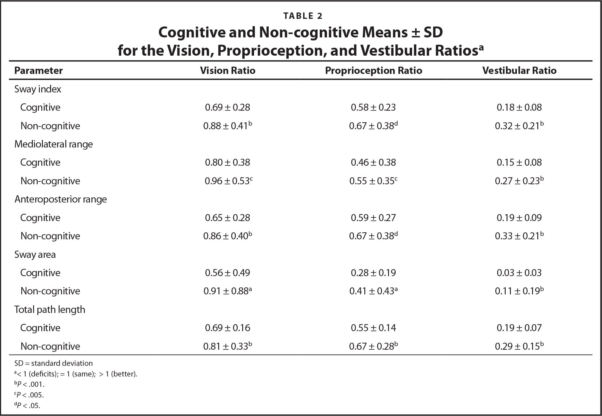 Cognitive and Non-cognitive Means ± SD for the Vision, Proprioception, and Vestibular Ratiosa