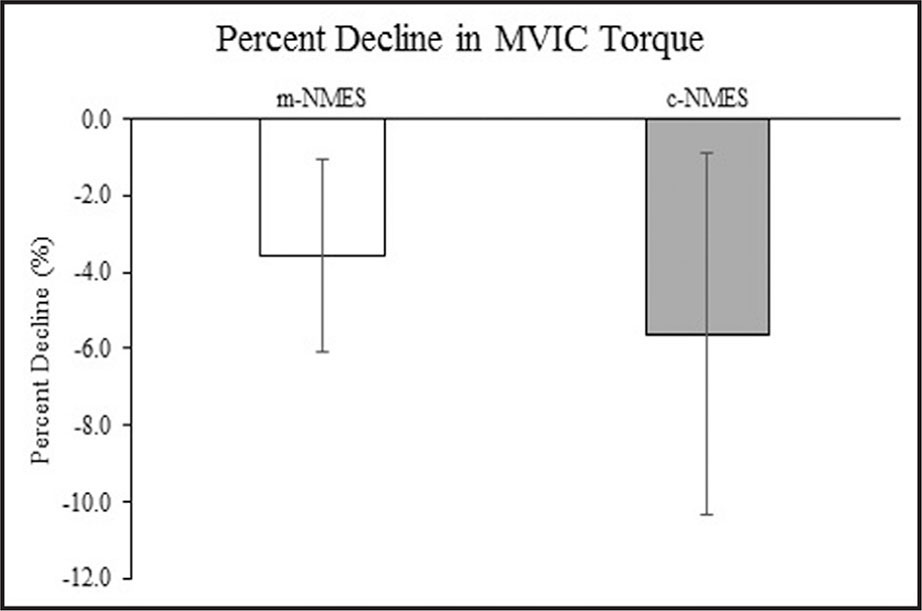 Percent decline in MVIC torque. Error bars indicate 95% confidence intervals calculated using a critical t value, as has been recommended.51 MVIC = maximal involuntary isometric contraction; m-NMES = multipath neuromuscular electrical stimulation; c-NMES = conventional neuromuscular electrical stimulation