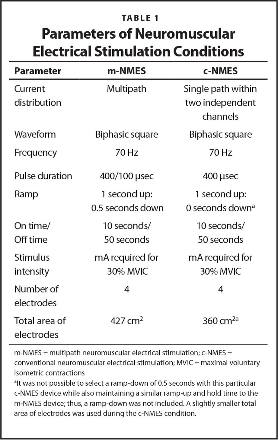 Parameters of Neuromuscular Electrical Stimulation Conditions
