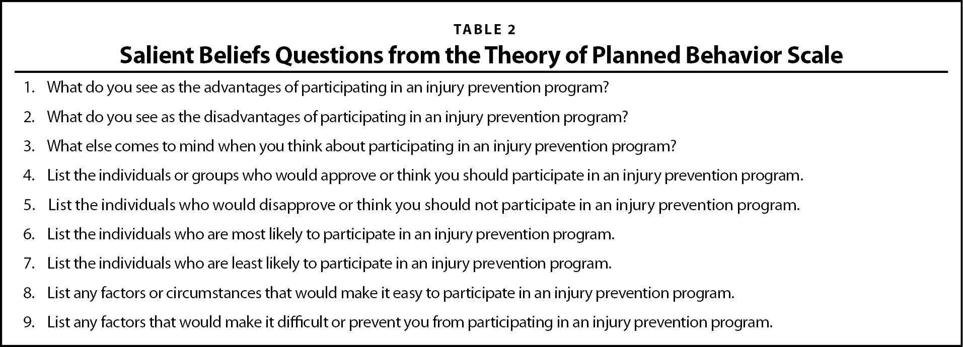 Salient Beliefs Questions from the Theory of Planned Behavior Scale