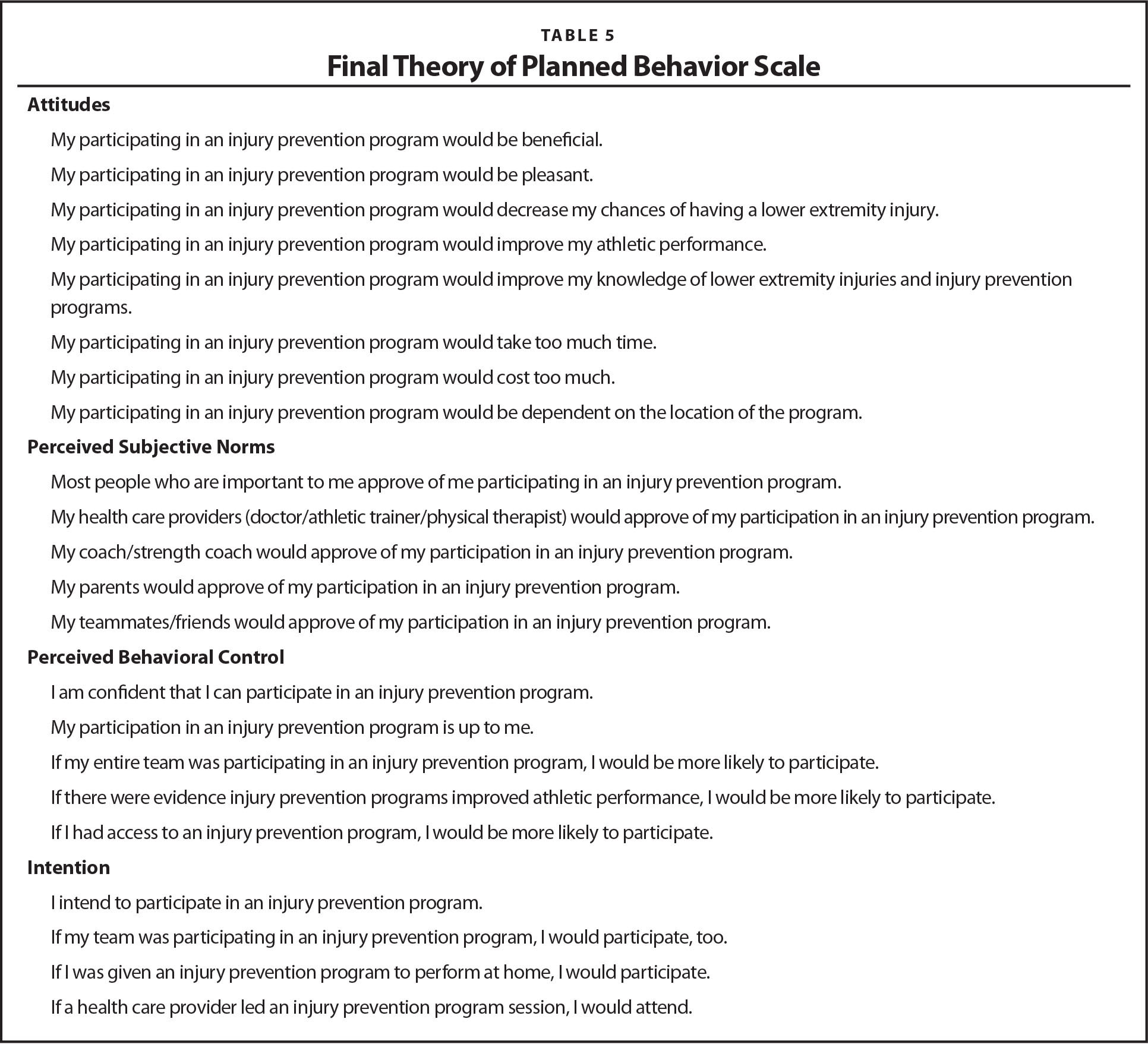 Final Theory of Planned Behavior Scale