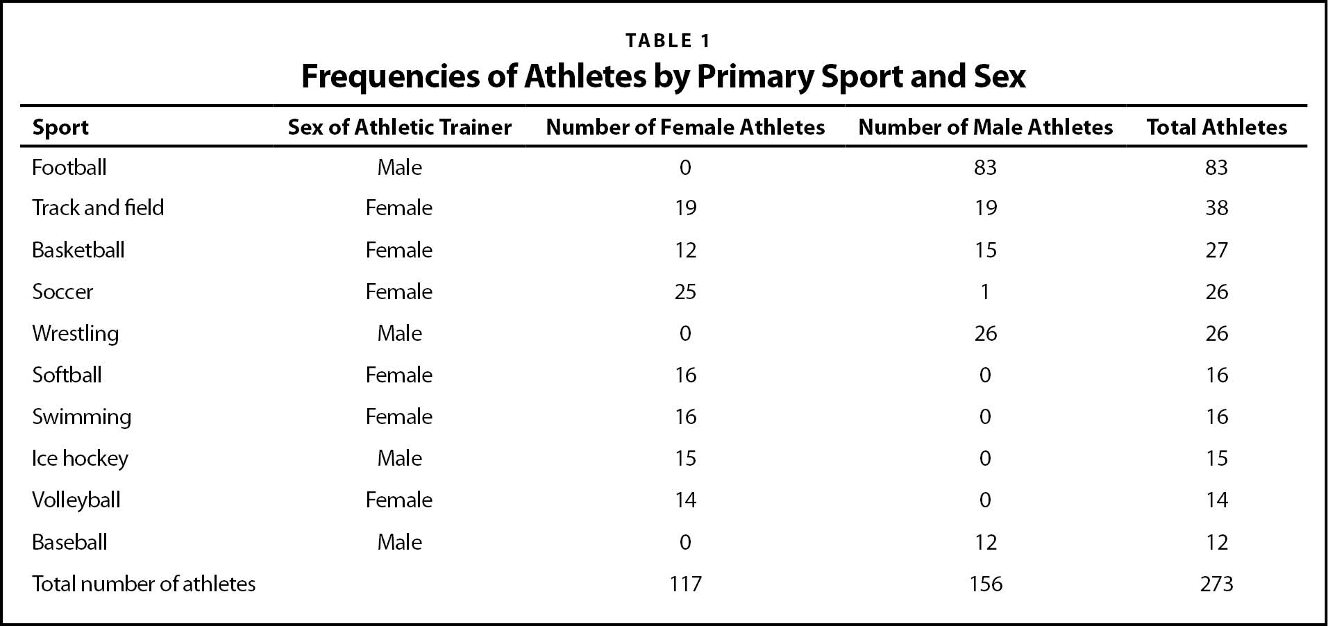 Frequencies of Athletes by Primary Sport and Sex