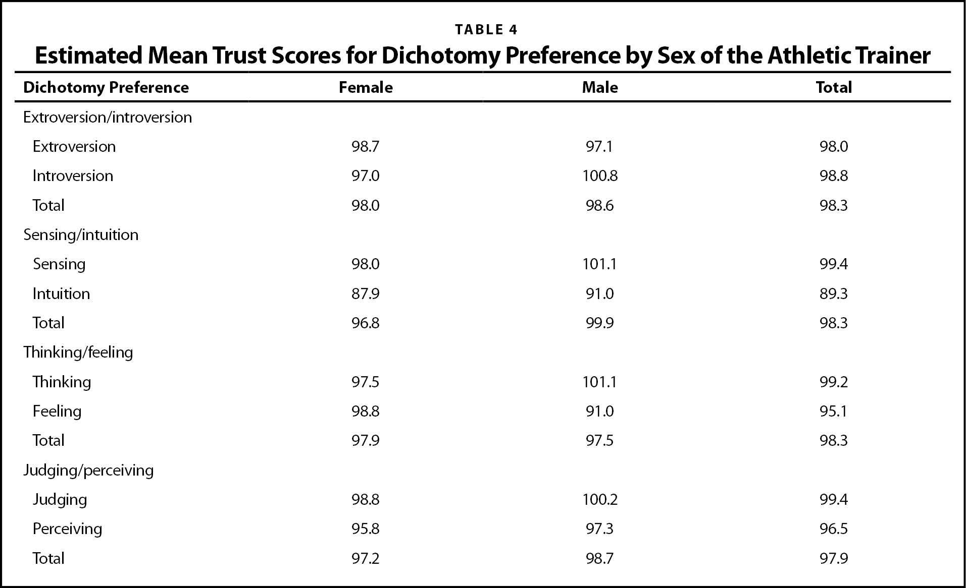 Estimated Mean Trust Scores for Dichotomy Preference by Sex of the Athletic Trainer