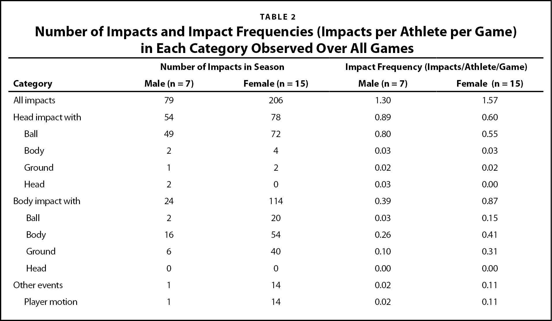Number of Impacts and Impact Frequencies (Impacts per Athlete per Game) in Each Category Observed Over All Games