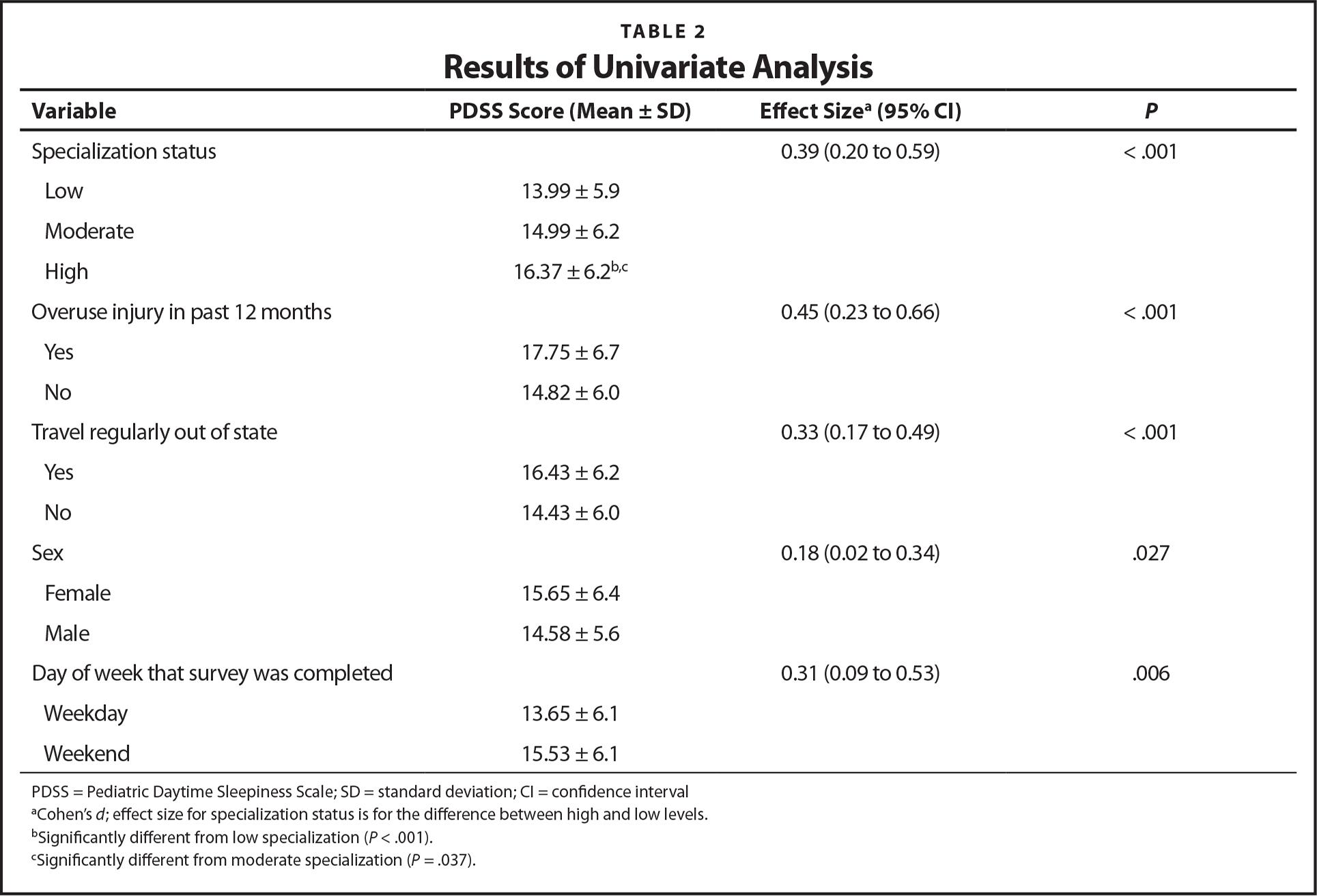 Results of Univariate Analysis