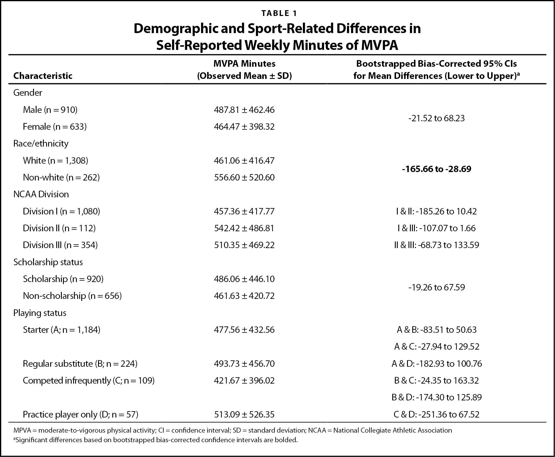 Demographic and Sport-Related Differences in Self-Reported Weekly Minutes of MVPAa