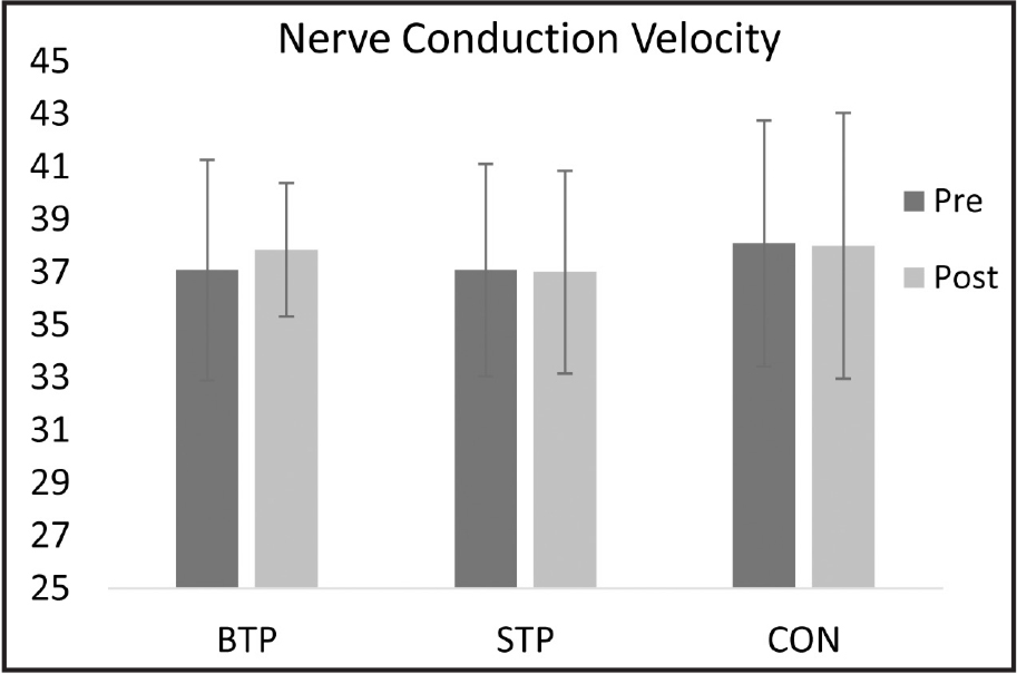 Bar graph of nerve conduction velocity between groups and between pretest (pre) and posttest (post). BTP = balance training protocol; STP = strength training protocol; CON = sham control