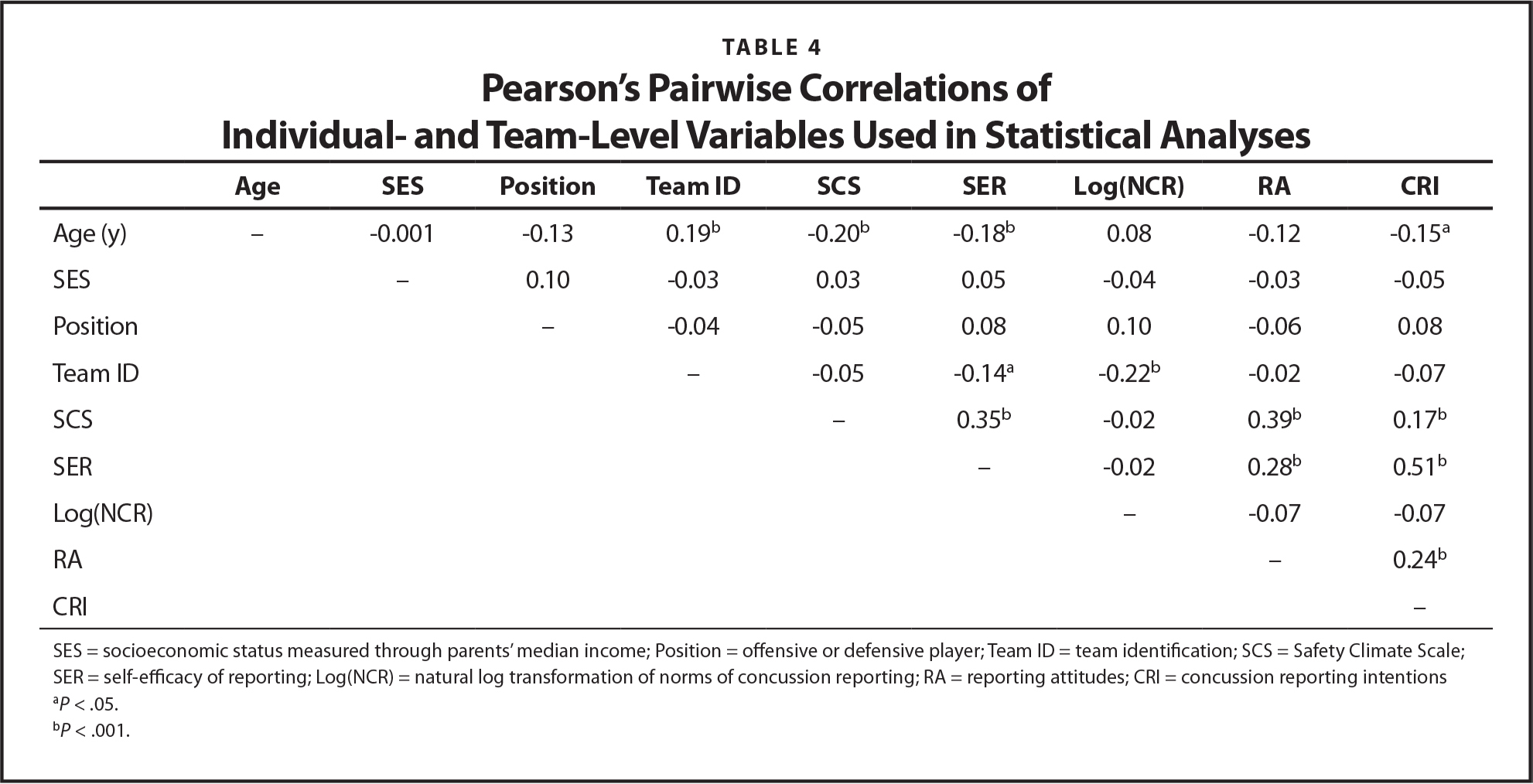 Pearson's Pairwise Correlations of Individual- and Team-Level Variables Used in Statistical Analyses