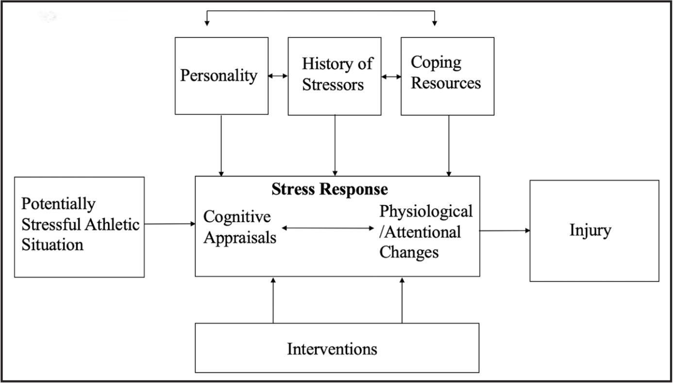 Stress and Injury Model. Williams JM, Andersen MB. Psychosocial antecedents of sport injury: review and critique of the stress and injury model. J Appl Sport Psychol. 1998;10(1):5–25. Reprinted by permission of the Association for Applied Sport Psychology, www.appliedsportpsychol.org