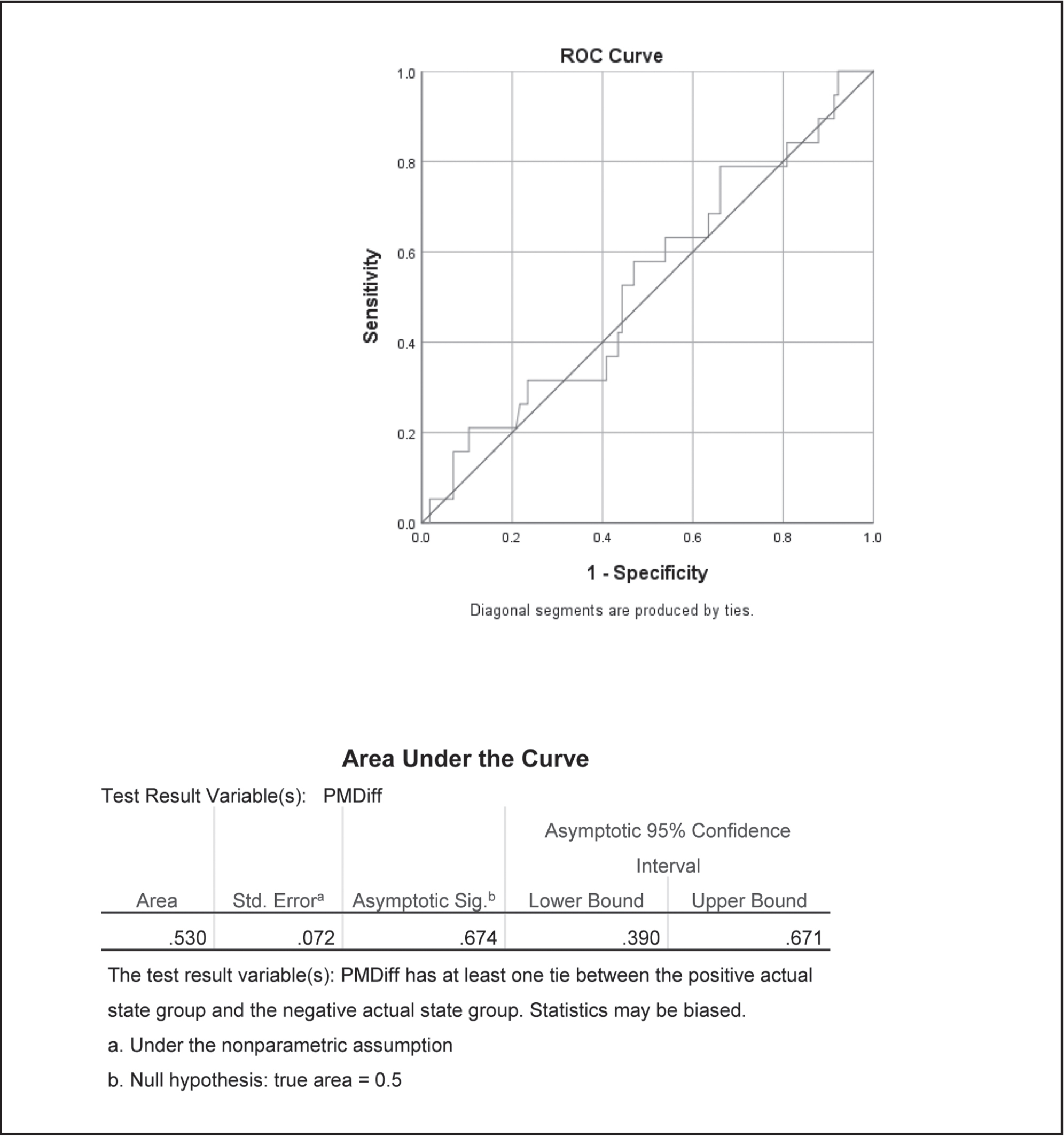 Receiver operator characteristic (ROC) curve for posteromedial asymmetry.