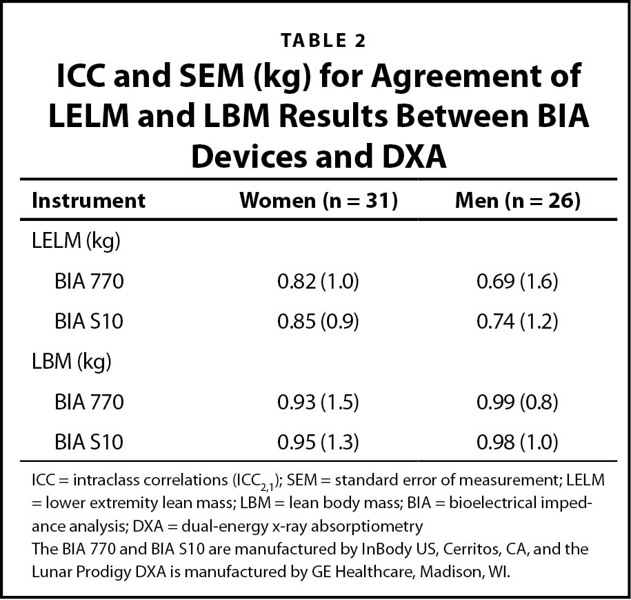 ICC and SEM (kg) for Agreement of LELM and LBM Results Between BIA Devices and DXA