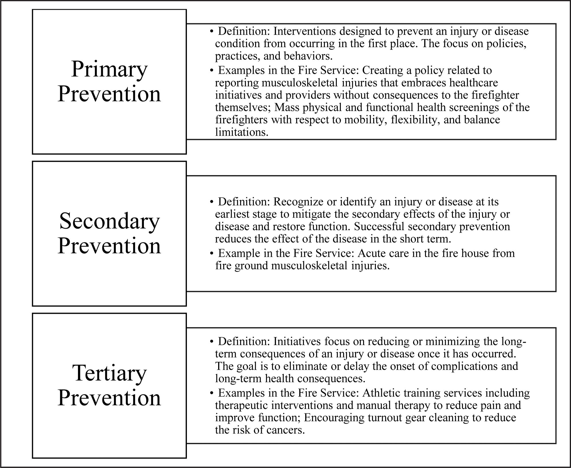 Prevention Methods related to the Fire Service. Definitions adopted from: Hoffman M, Bovbjerg V, Hannigan K, Hootman JM, Johnson ST, Kucera KL, Norcross MF. Athletic training and public health summit. J Athl Train. 2016;51(7):576–580.
