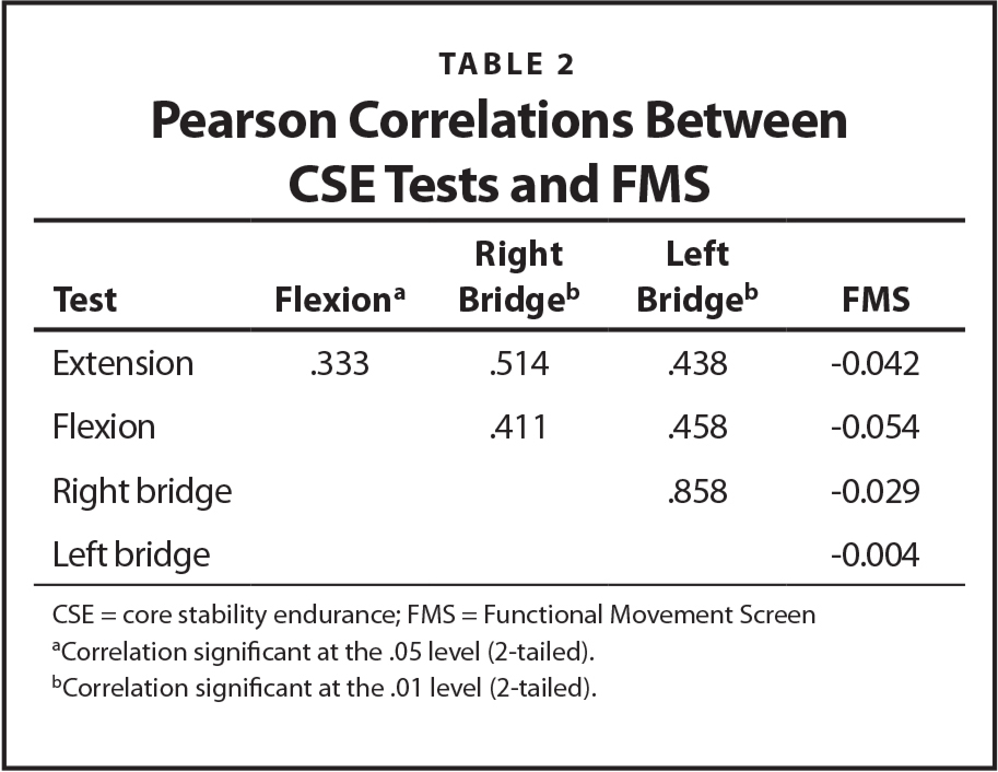 Pearson Correlations Between CSE Tests and FMS