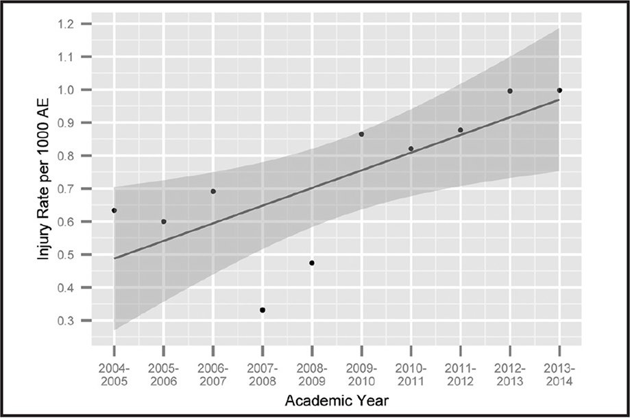 Hand-to-elbow injury rates by year and general linear model for injury rates by academic year. The 95% confidence interval of trend-line is depicted by shading. AE = athlete exposure