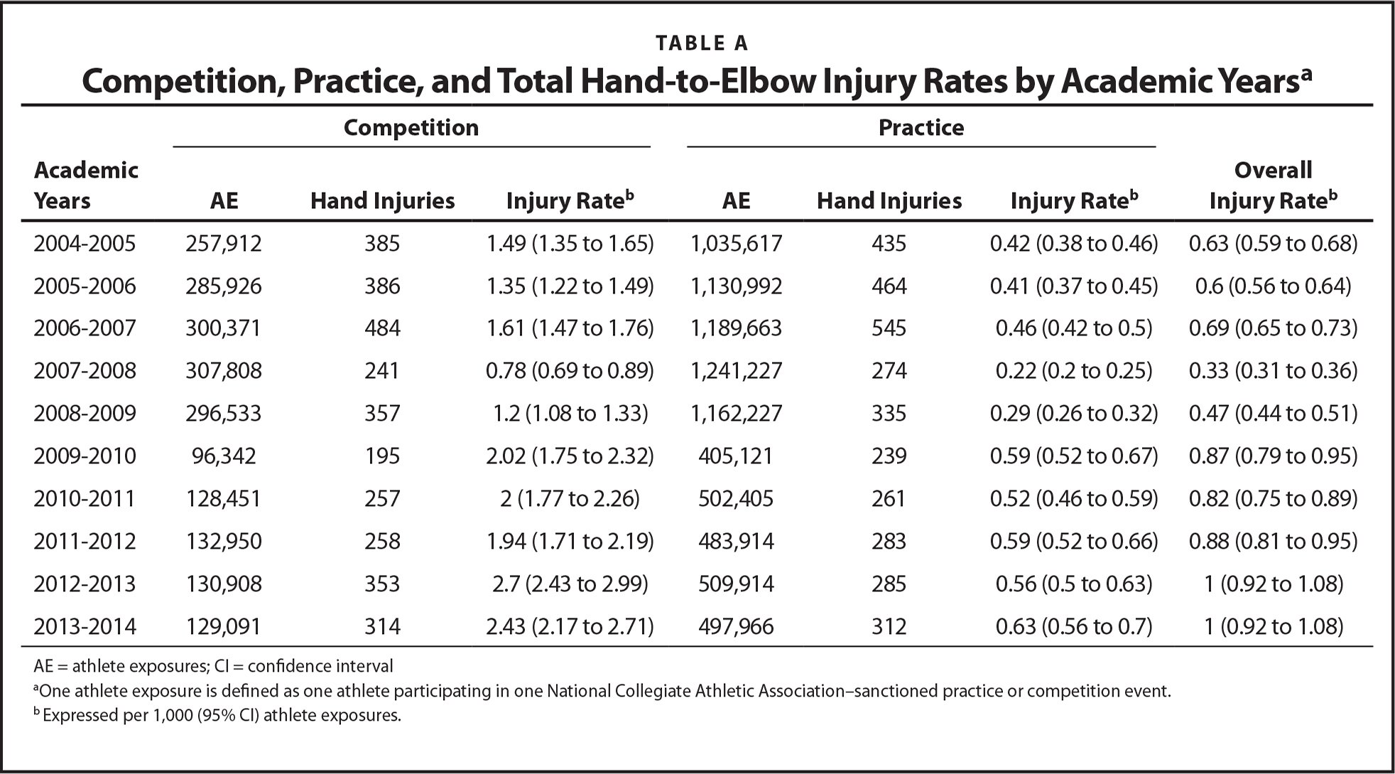 Competition, Practice, and Total Hand-to-Elbow Injury Rates by Academic Yearsa