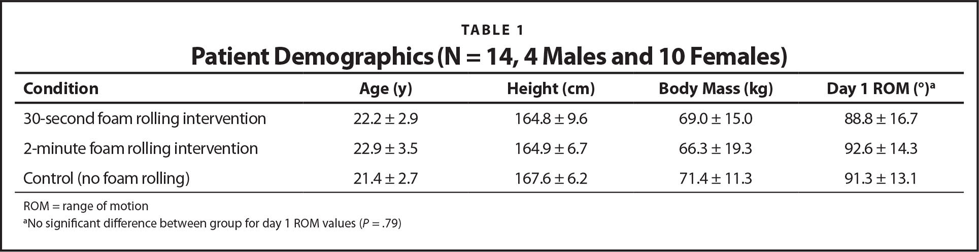 Patient Demographics (N = 14, 4 Males and 10 Females)