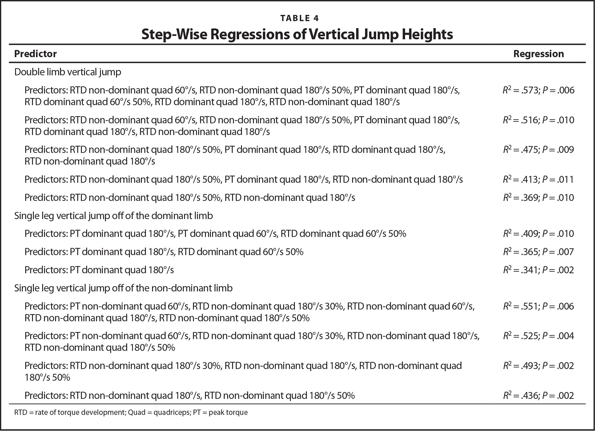 Step-Wise Regressions of Vertical Jump Heights