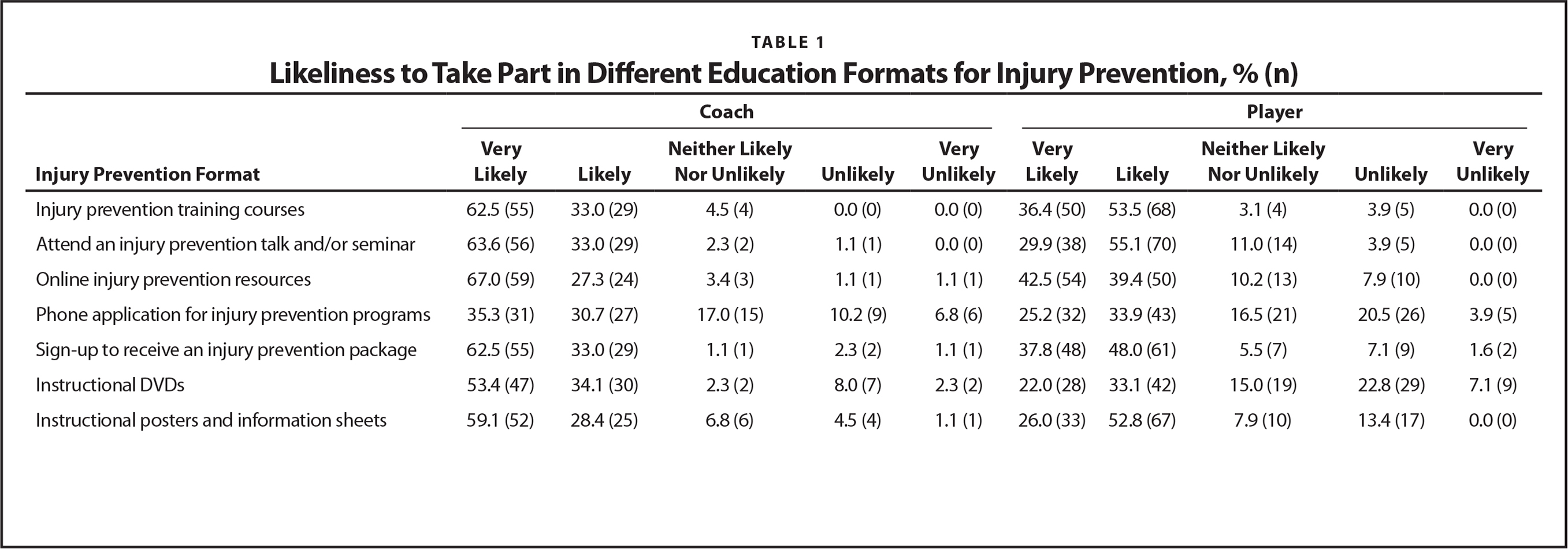 Likeliness to Take Part in Different Education Formats for Injury Prevention, % (n)