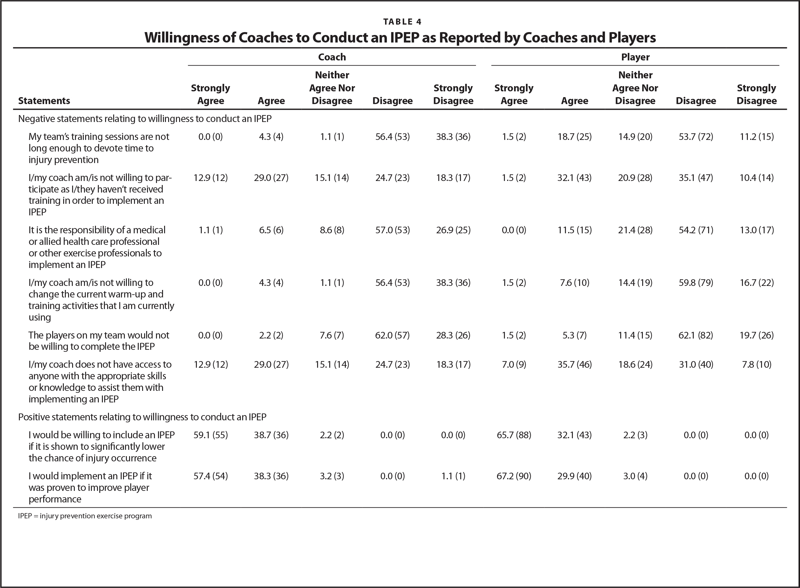 Willingness of Coaches to Conduct an IPEP as Reported by Coaches and Players
