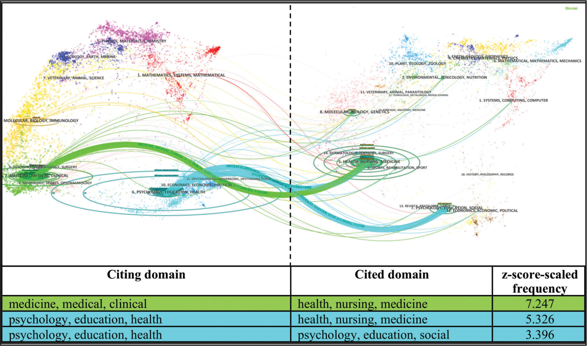Domain-level citation trends in health literacy (1991–2015).
