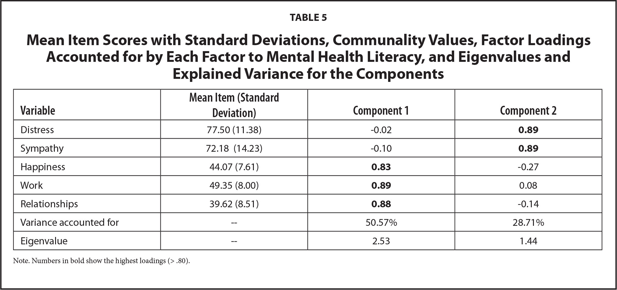 Mean Item Scores with Standard Deviations, Communality Values, Factor Loadings Accounted for by Each Factor to Mental Health Literacy, and Eigenvalues and Explained Variance for the Components