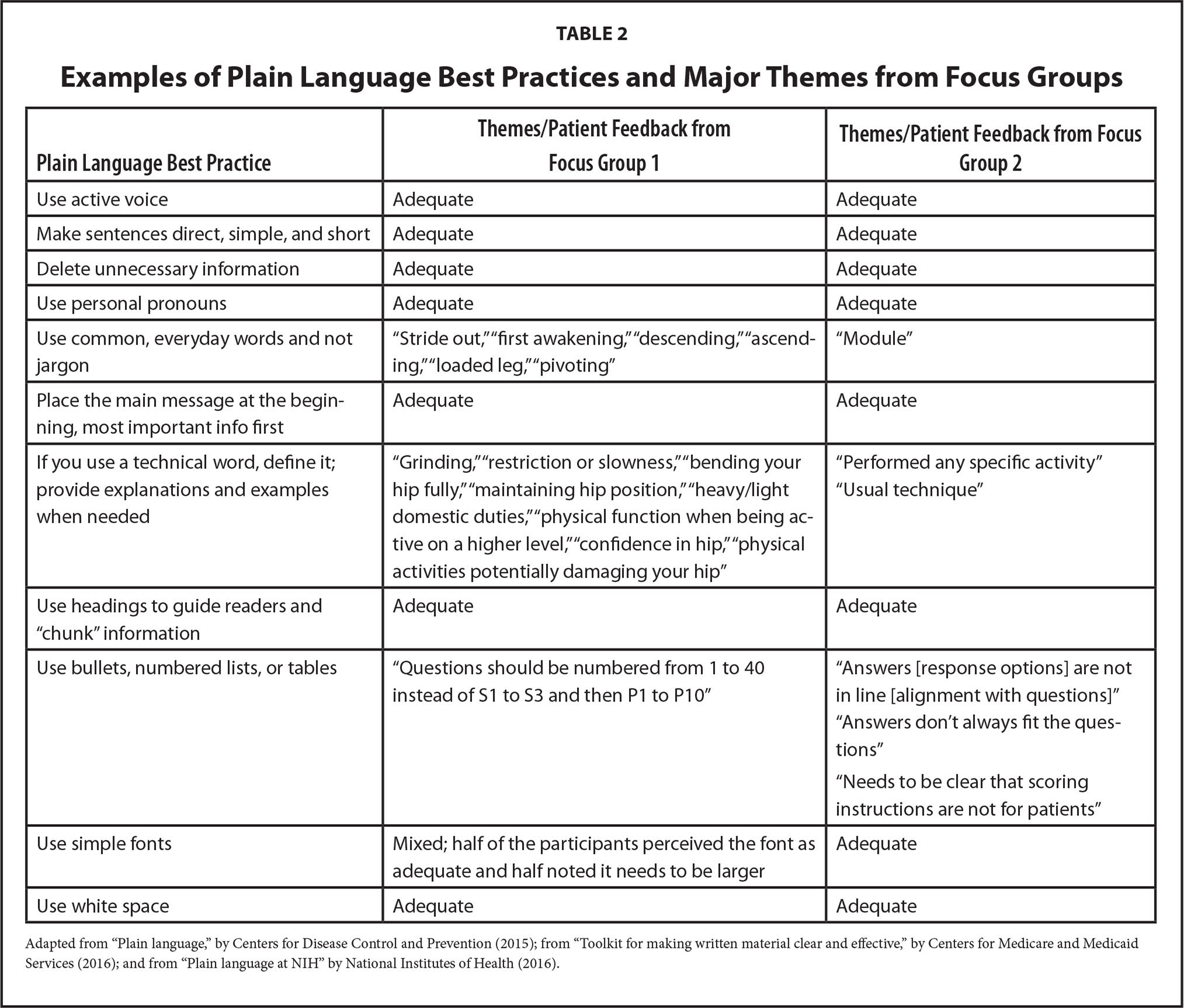 Examples of Plain Language Best Practices and Major Themes from Focus Groups