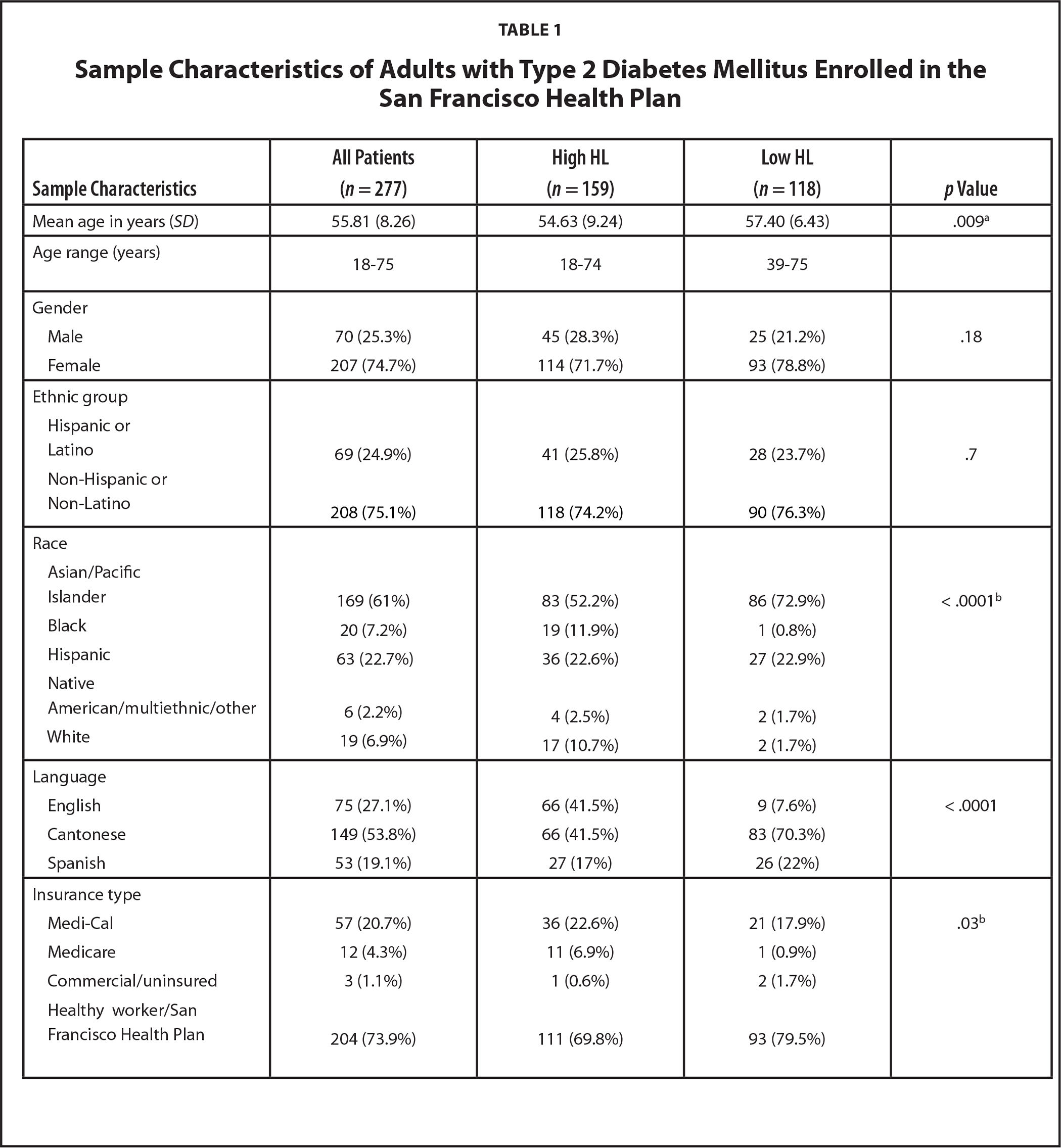 Sample Characteristics of Adults with Type 2 Diabetes Mellitus Enrolled in the San Francisco Health Plan