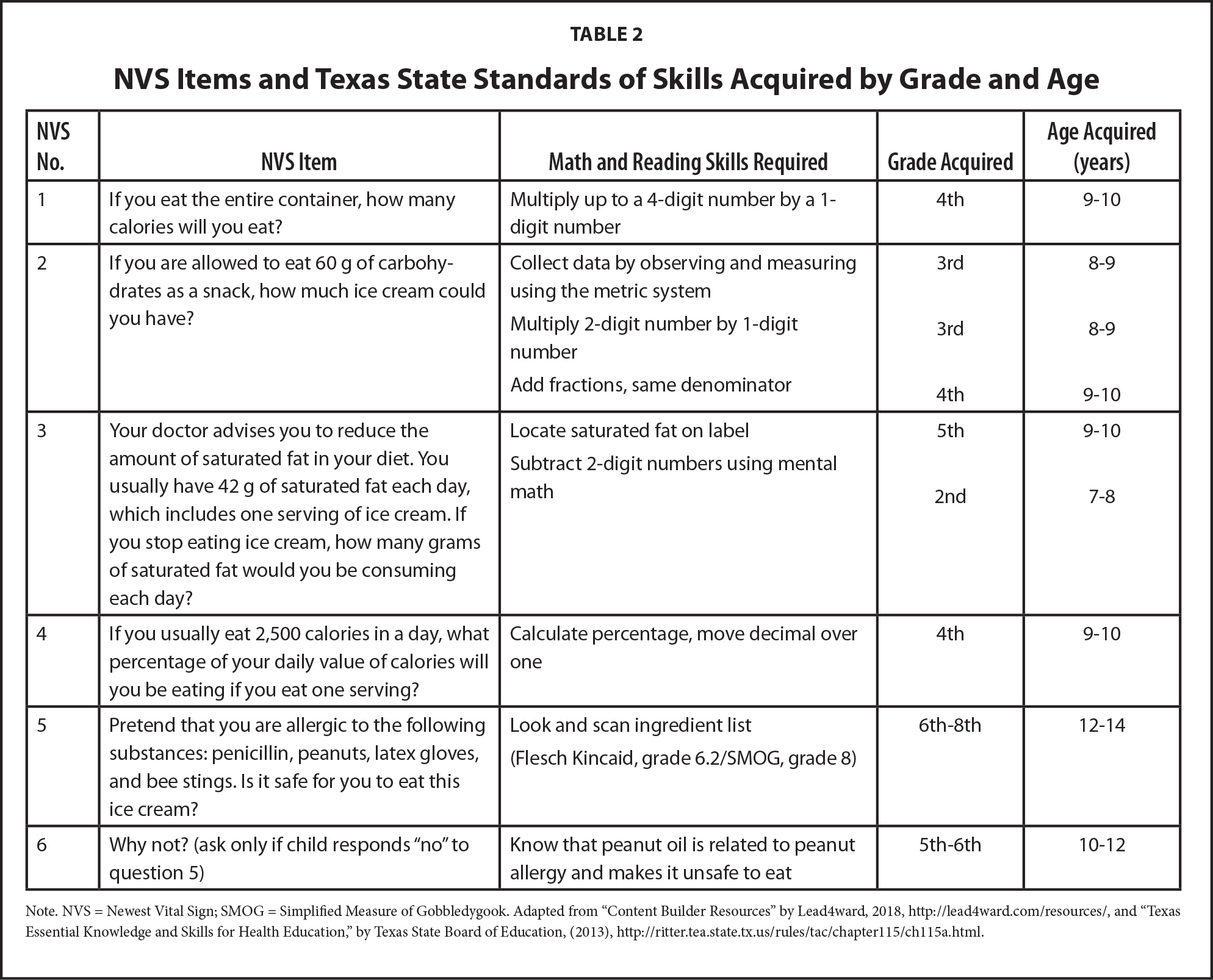 NVS Items and Texas State Standards of Skills Acquired by Grade and Age
