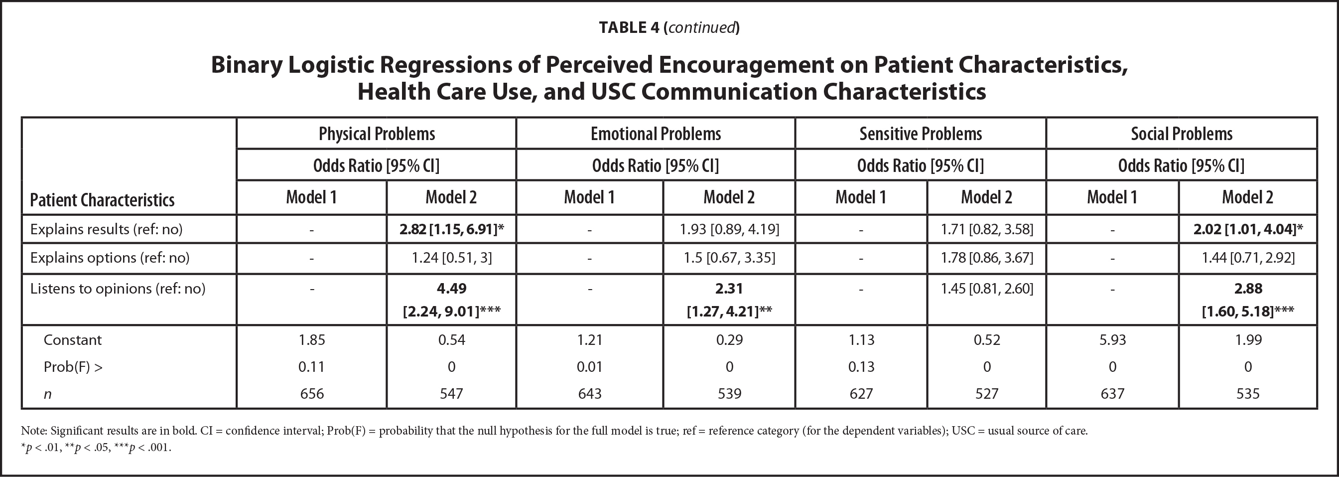 Binary Logistic Regressions of Perceived Encouragement on Patient Characteristics, Health Care Use, and USC Communication Characteristics