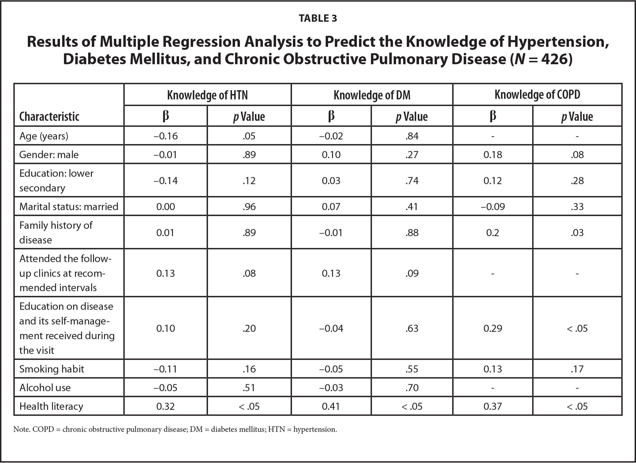 Results of Multiple Regression Analysis to Predict the Knowledge of Hypertension, Diabetes Mellitus, and Chronic Obstructive Pulmonary Disease (N = 426)