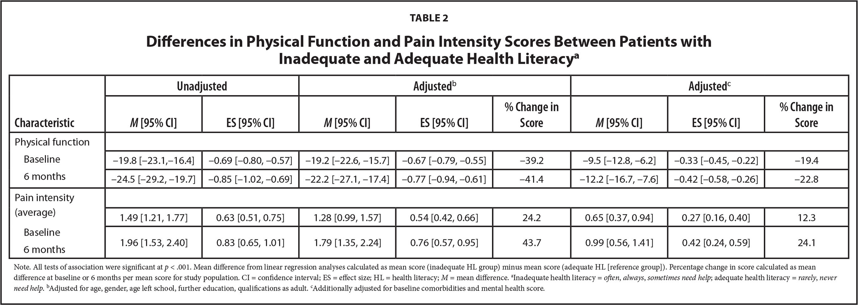 Differences in Physical Function and Pain Intensity Scores Between Patients with Inadequate and Adequate Health Literacya