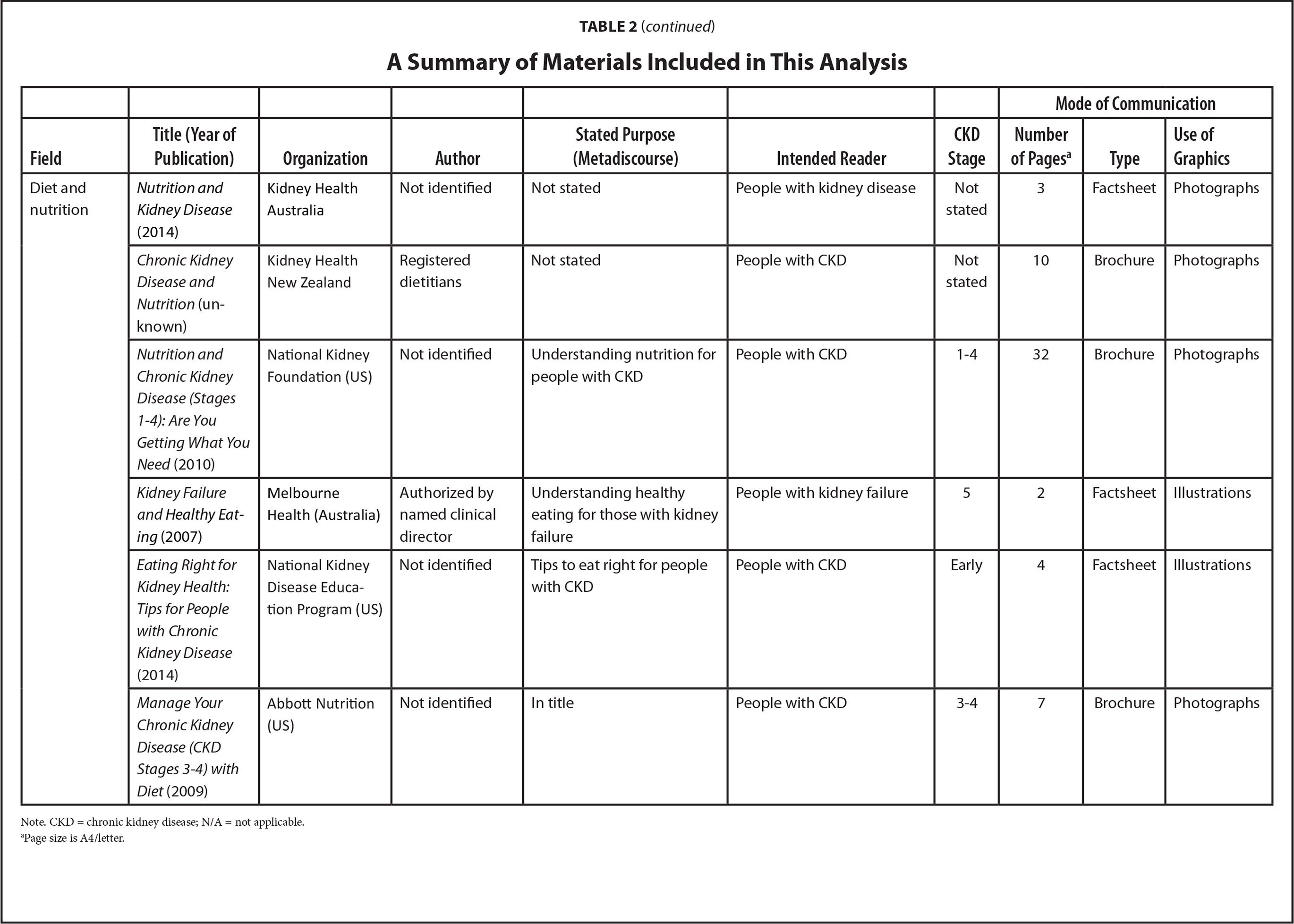 A Summary of Materials Included in This Analysis