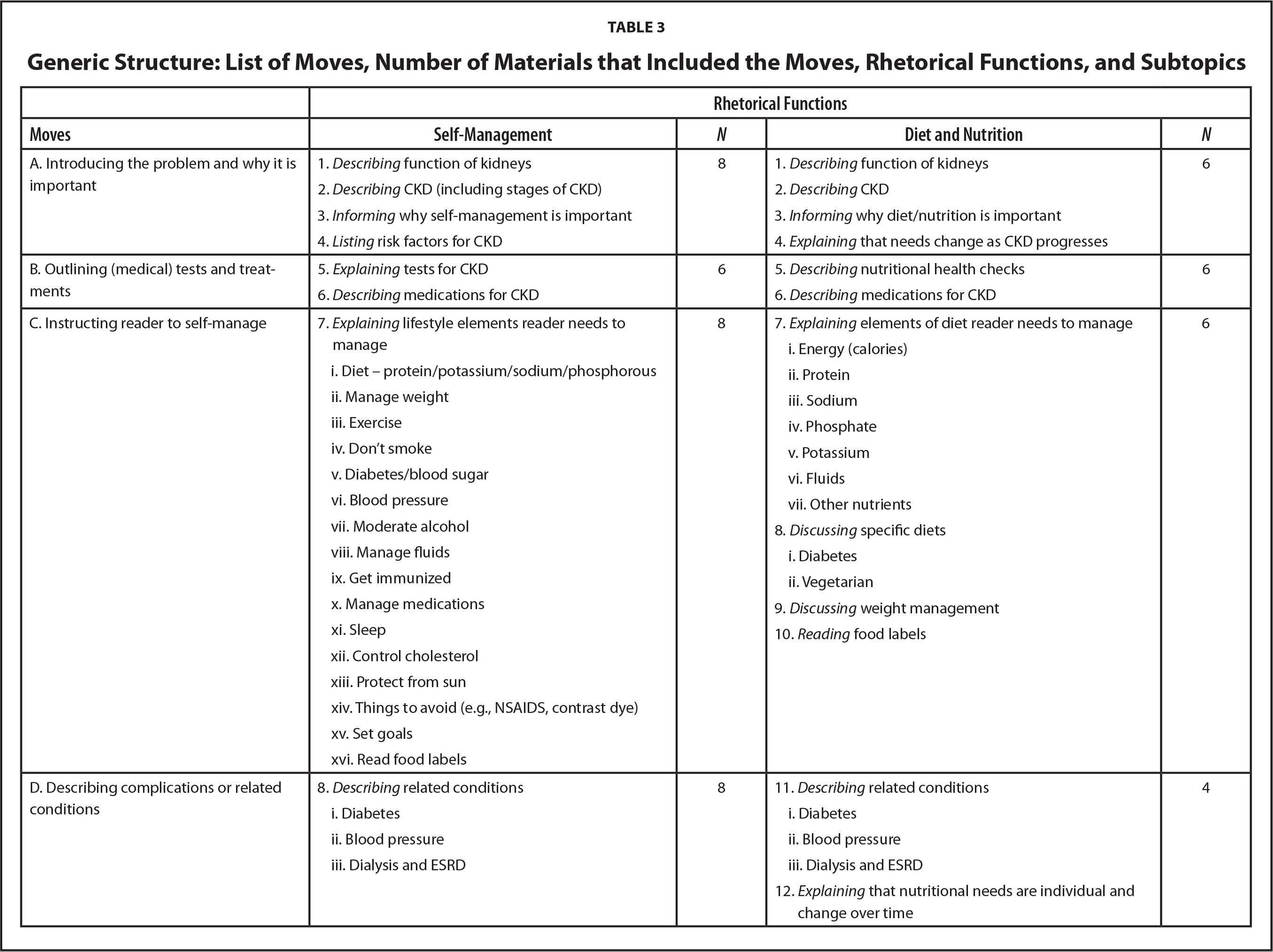 Generic Structure: List of Moves, Number of Materials that Included the Moves, Rhetorical Functions, and Subtopics
