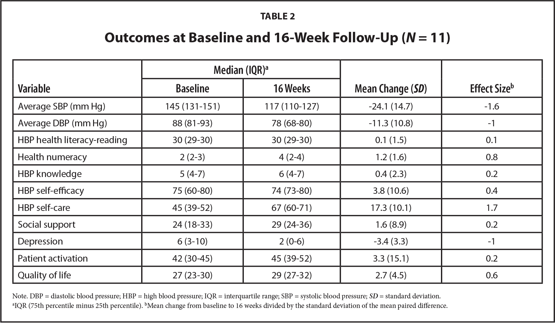 Outcomes at Baseline and 16-Week Follow-Up (N = 11)