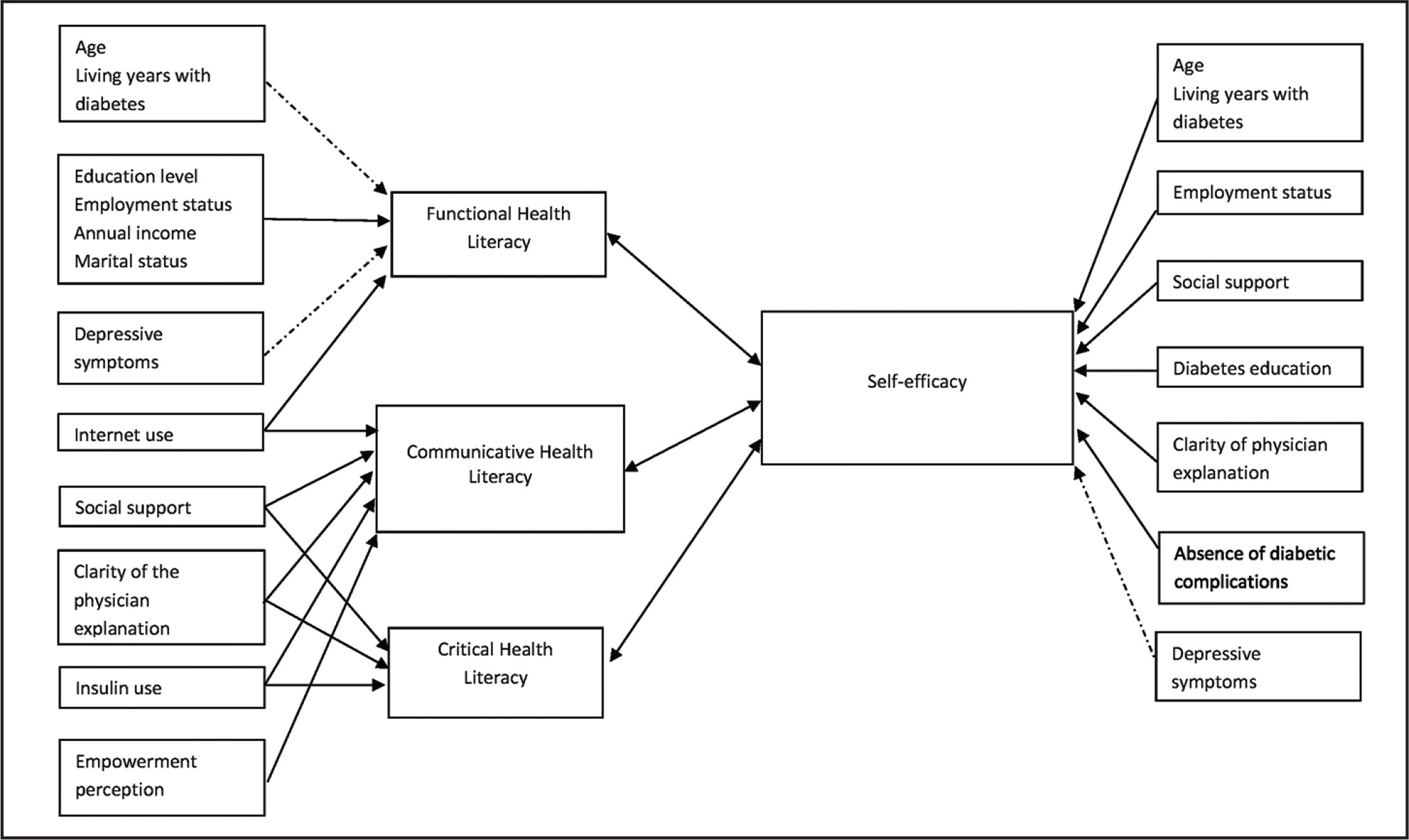The relationship between health literacy and self-efficacy, and their associated factors. Solid arrow, postive relationship. Dotted arrow, negative relationship.